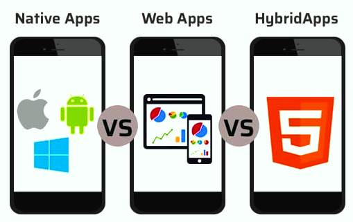 1. Development Approach: Native app development vs. Cross-platform app development vs. Progressive Web Apps