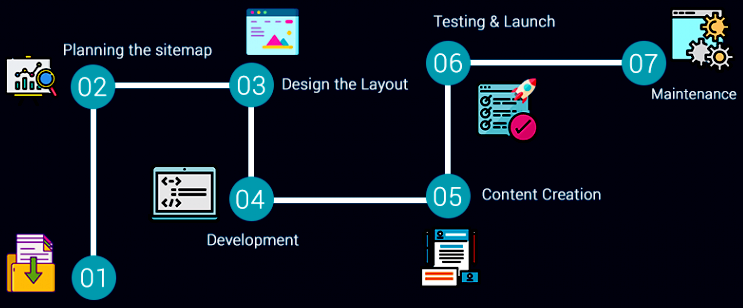 What does the development process look like in your company?