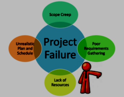 5. Failure in understanding the scope of the project
