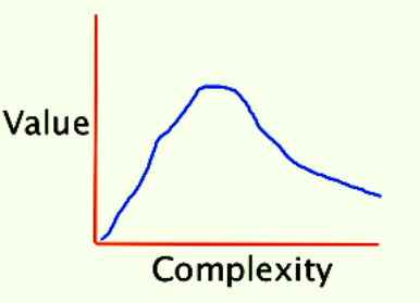 Complexity of features